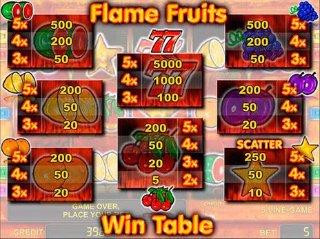 Игровые автоматы огненные семерки вулканы игровые автоматы играть онлайн бесплатно