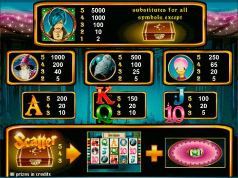 Играть бесплатно в игровые автоматы без регистрации без казино