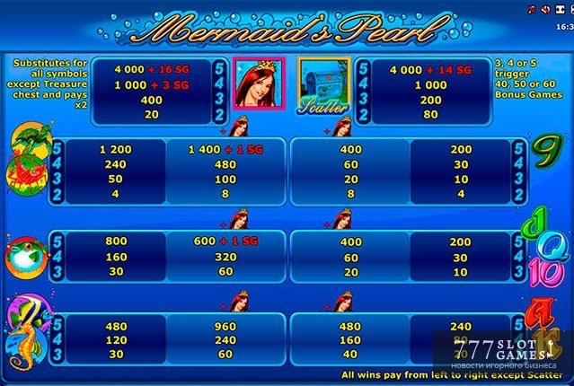 Игровые автоматы - Сундук Пандоры онлайн бесплатно